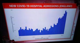 Covid Hospital Admissions September 2020