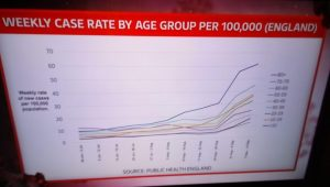 Covid Weekly Case Rate By Age Group September 2020